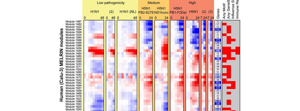 Integrating Transcriptomic and Proteomic Data fig2